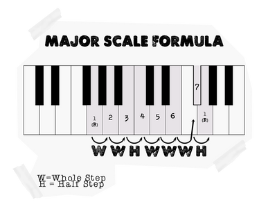 The One Thing You Need To Make Sense of Learning Music Theory