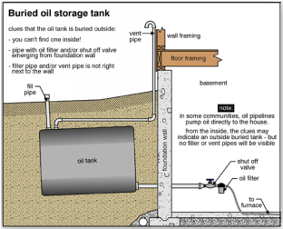 Typical Buried Fuel Tank Detail
