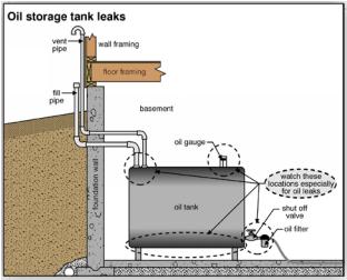 New Basement Tank Detail