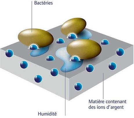 ProtectPure Traitements antibactériens permanents ions d'argent