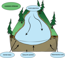 Runoff Technical Illustration