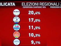 Basilicata:M5s, dall'8% ad oltre il 20% primo Partito.