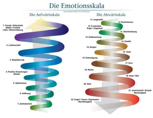 emotionsskala nach abraham