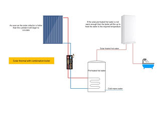 solar thermal with combination boiler.jpg
