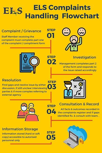 ELS Complaints Handling process