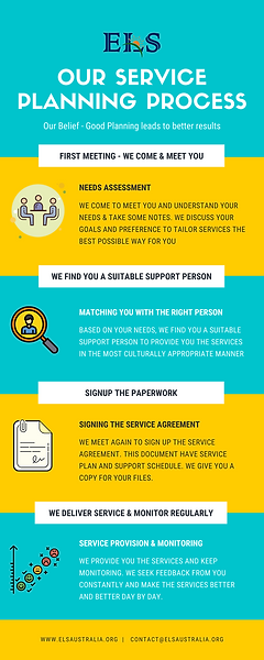 Support planning pocess page 1