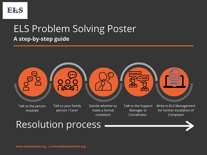 resolution and problem solving
