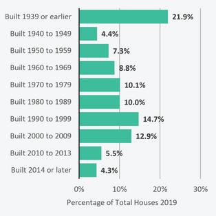 Housing Age