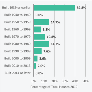 Age of Housing