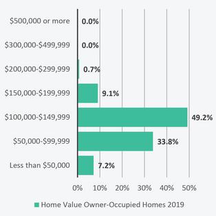 Housing Value