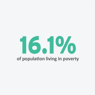 Poverty Level