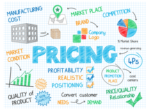 Importance of Pricing and Profitability.