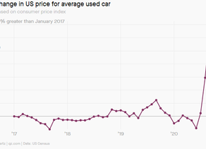 Used Car Prices In The US Have Spiked Due To Coronavirus