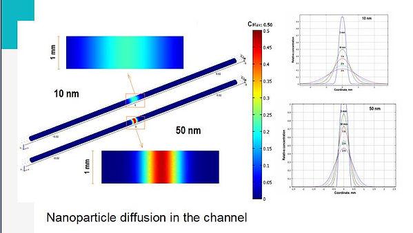 nanop diiff in channel.JPG