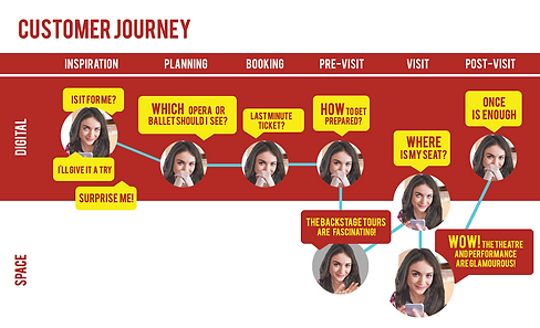 ROH_Customerjourney.png