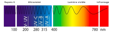 Spectre_électromagnétique.png