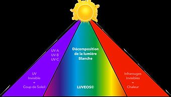 Décomposition_de_la_lumière_Blanche_