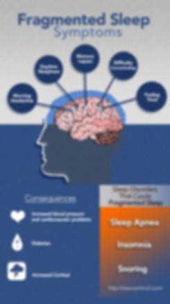 Fragmented Sleep Symptoms, Sleep Disorders, Sleep, Tired, Fragmented Sleep