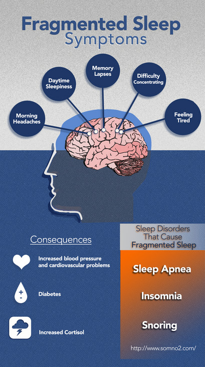 Fragmented Sleep Symptoms, Sleep Disorders, Sleep, Tired, Fragmented Sleep