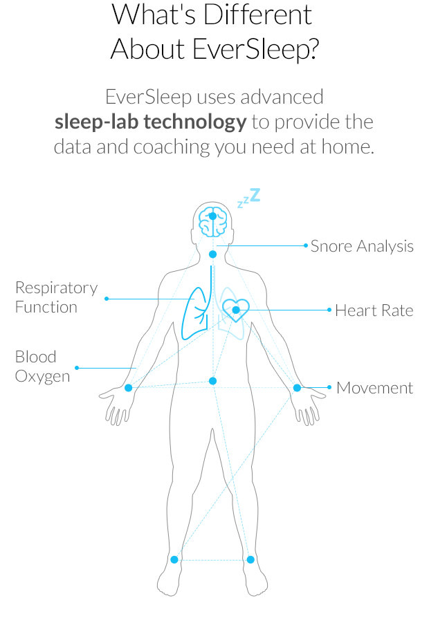 What's Different About EverSleep? Advanced sleep-lab technology and coaching at home