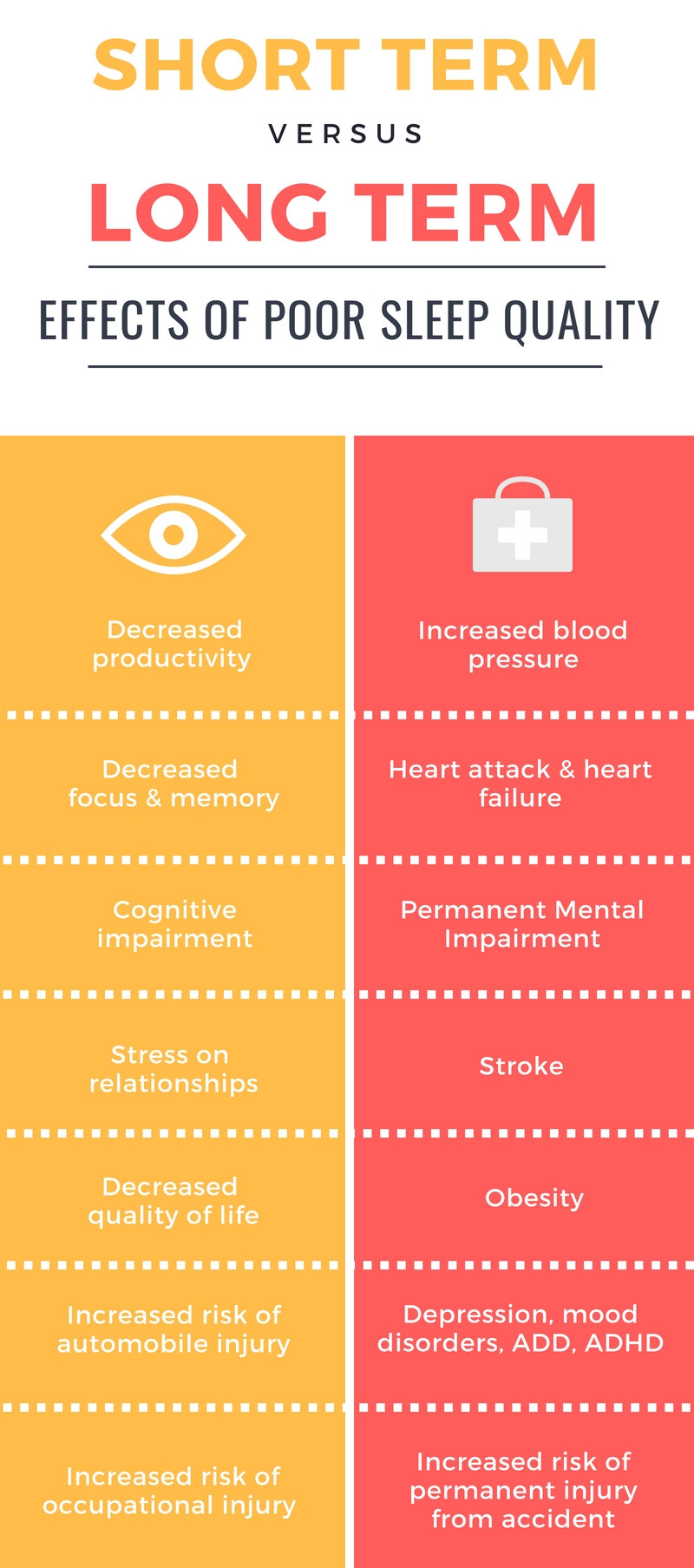 Short Term Versus Long Term Effects of Poor Sleep Quality: Blood Pressure, Heart Disease & Heart Failure, Mental Impairment, Stroke, Obesity, Depression, Mood Disorders, ADD, ADHD, Risk of Permanent Injury