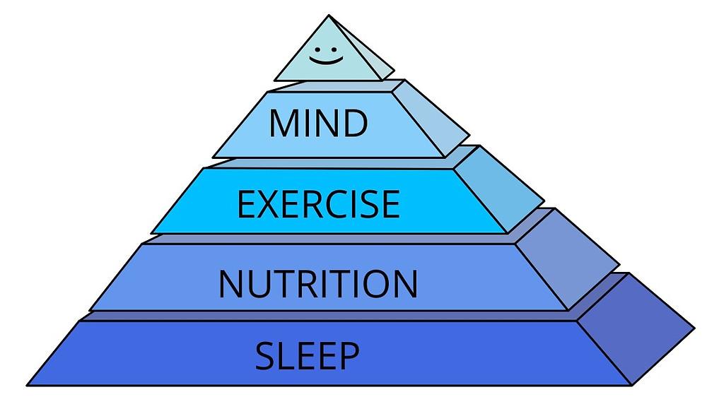 Health Pyramid: Sleep, Nutrition, Exercise, Mind, 🙂