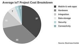 BI%20IoT%20Project%20Breakdown_edited.jp