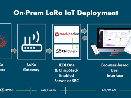 How Companies Can Leverage LoRa to Deploy Affordable, Secure IoT in Days