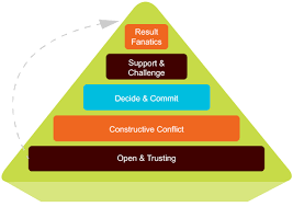 Coaching framework