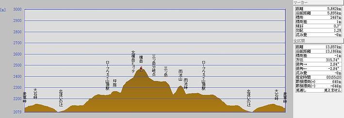 北横岳山行ルート断面図.jpg