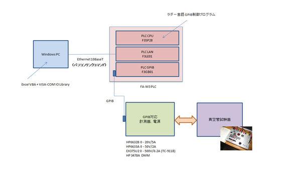 PLC_真空管特性計測システム1.jpg