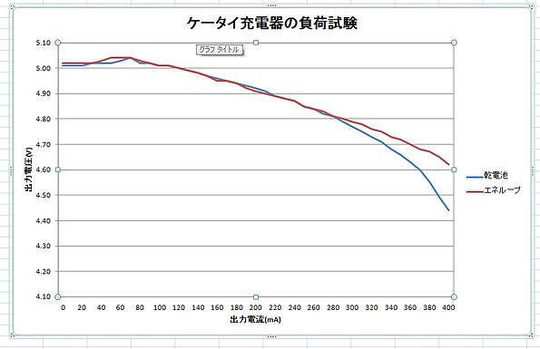 ケータイ充電器負荷試験4.jpg