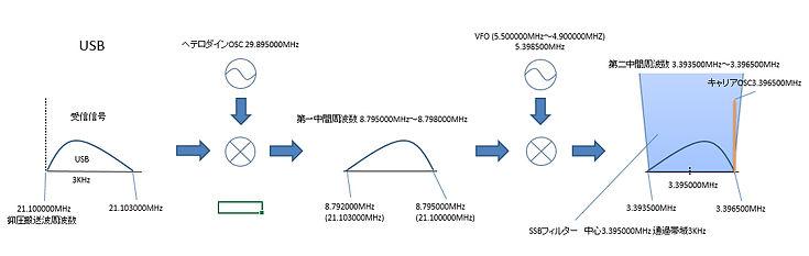 TS-520_FREQ_R_USB.jpg