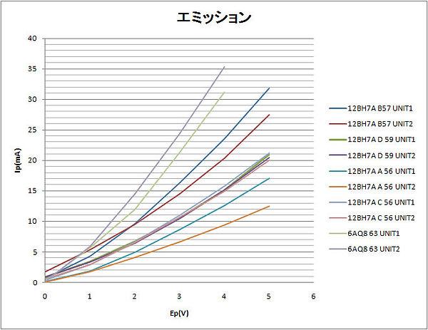 エミッション実測12BH7A_6AQ8.jpg