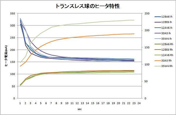 トランスレス球のヒータ特性.jpg