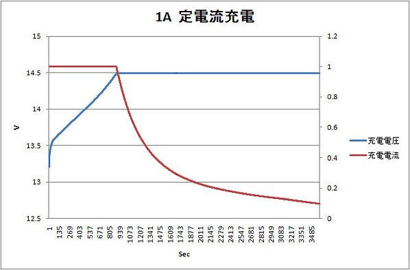 wp8_12_1A定電流充電グラフ.jpg