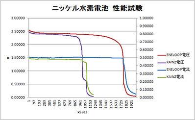 ニッケル水素電池の性能試験.jpg