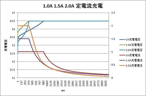 wp8_12_総合定電流充電グラフ.jpg
