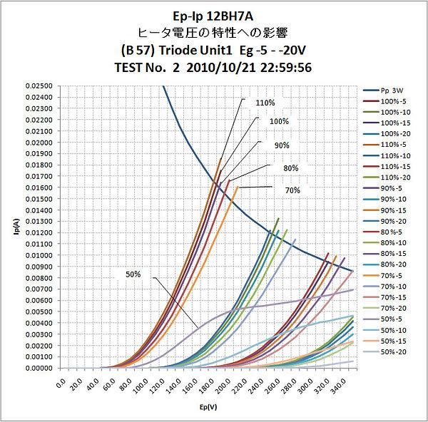 ヒータ電圧の特性への影響_12BH7A.jpg
