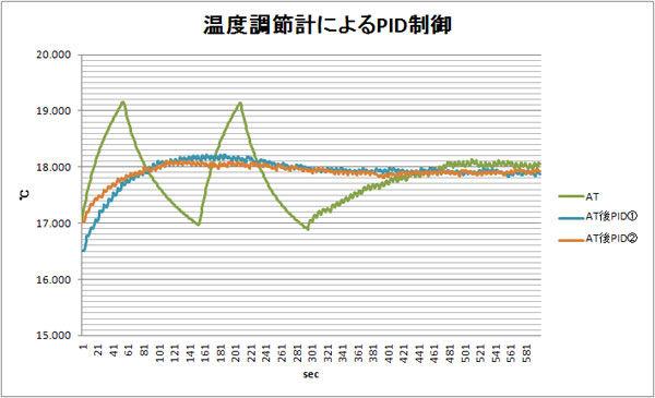温度調節計によるPID制御.jpg