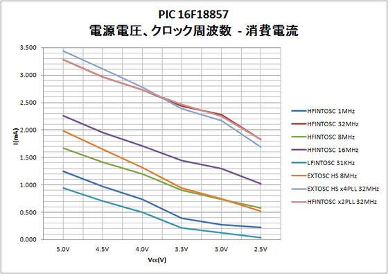 16F18857_消費電流3.jpg