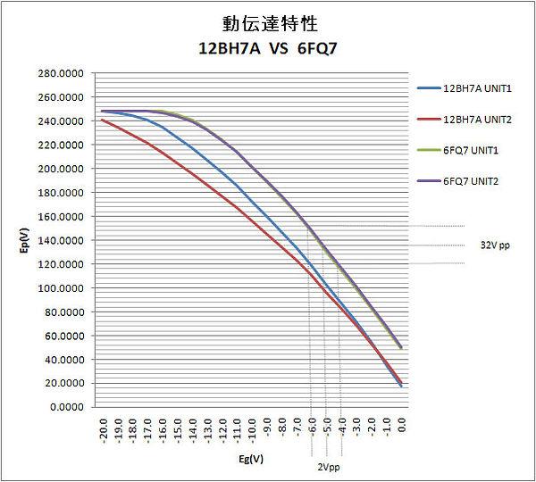 動伝達特性12BH7A_6FQ7.jpg