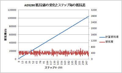 PSoC_AD5290_4.jpg