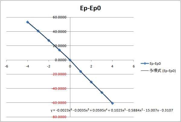 10DE7_波形シミュレーションEg_Epグラフ.jpg
