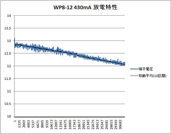 wp8_12_430mA_houdentokusei.jpg