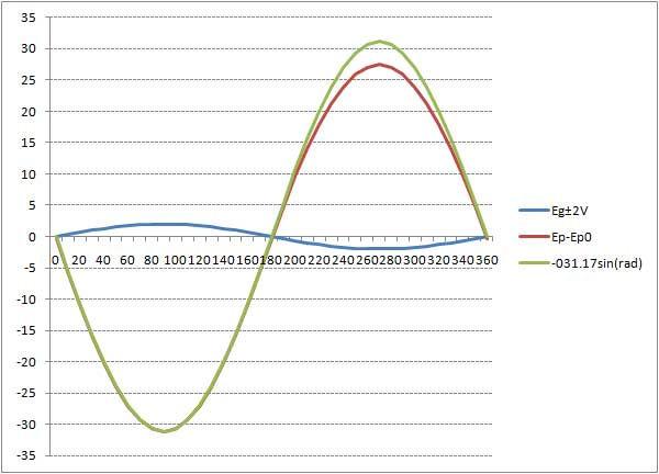 10DE7_波形シミュレーション出力グラフ.jpg