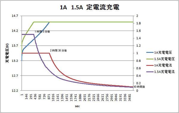 wp8_12_1A_15A定電流充電グラフ.jpg