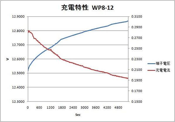 wp8_12_Jyuden_tokusei.jpg