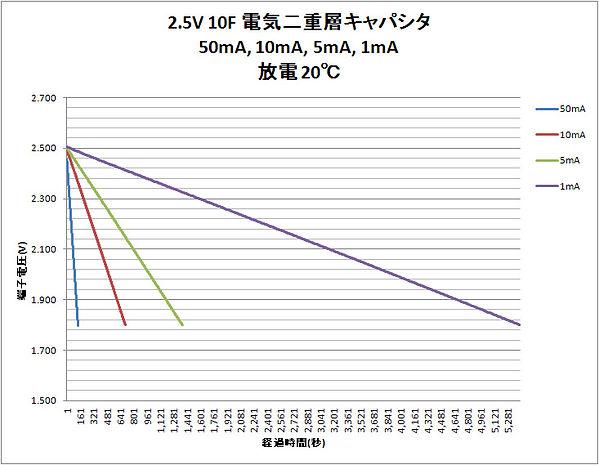 電気二重層キャパシタ2.5V_10F_08.jpg