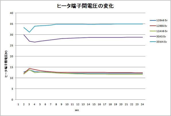 トランスレス球のヒータ端子電圧変化.jpg
